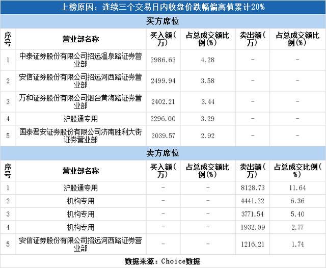 多主力现身龙虎榜,艾迪精密下跌7.76%(07-02)-今日股票_股票分析_股票吧