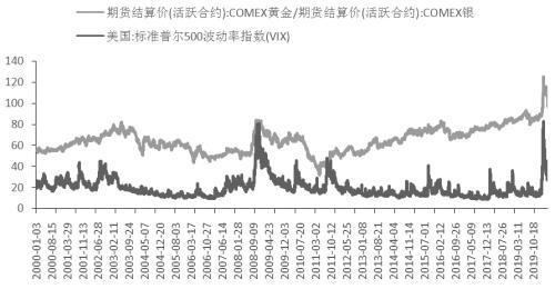 金银比 短线难大幅走低-今日股票_股票分析_股票吧