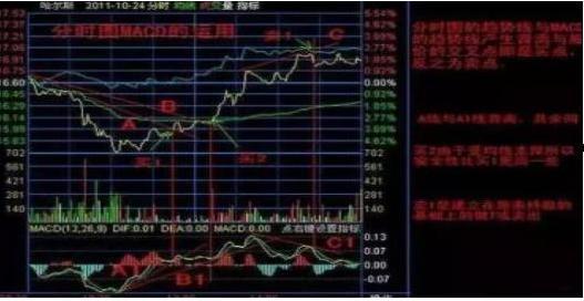 巴菲特的成功秘诀:股价低位时,散户筹码死拿不放,主力会如何操作?这就是人性的弱点-今日股票_股票分析_股票吧