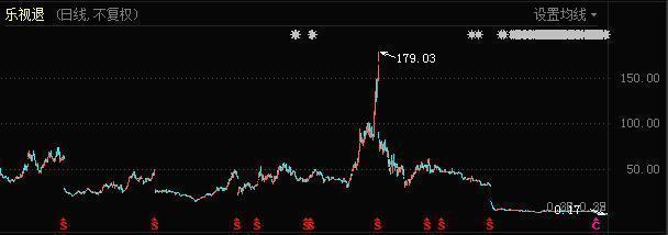 乐视网退市 半个娱乐圈和28万股民因贾跃亭梦想窒息-今日股票_股票分析_股票吧