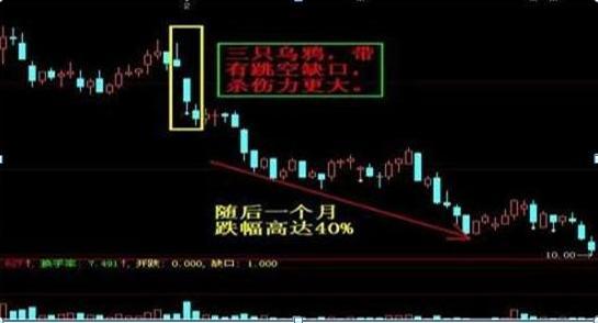 """主力资金出逃,大跌将至,散户重点留意""""吊颈线"""",规避风险才是盈利的开始-今日股票_股票分析_股票吧"""