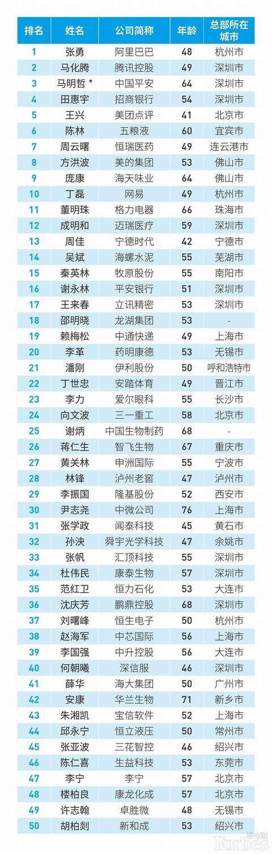 福布斯中国最佳CEO广东15人上榜!深圳占10人,马化腾领衔