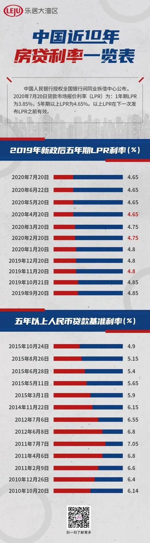 广州最低房贷利率仅4.8%!LPR和固定利率谁更划算?-今日股票_股票分析_股票吧
