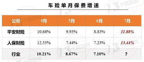 上市险企保费榜!中国平安增速终于转正 与榜一国寿集团无限接近-今日股票_股票分析_股票吧