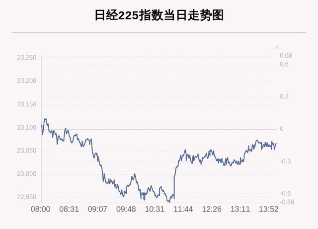 8月18日日经225指数收盘下跌0.13%-今日股票_股票分析_股票吧