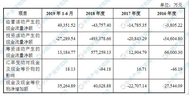 孚能科技(赣州)首次发布在科创板上市 上市主要存在风险分析-今日股票_股票分析_股票吧