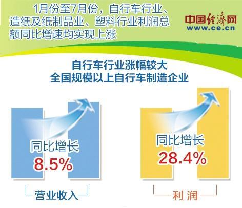 消费品工业产量呈现恢复性增长 家电等行业恢复较快