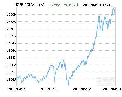 诺安价值增长混合基金最新净值跌幅达1.52%