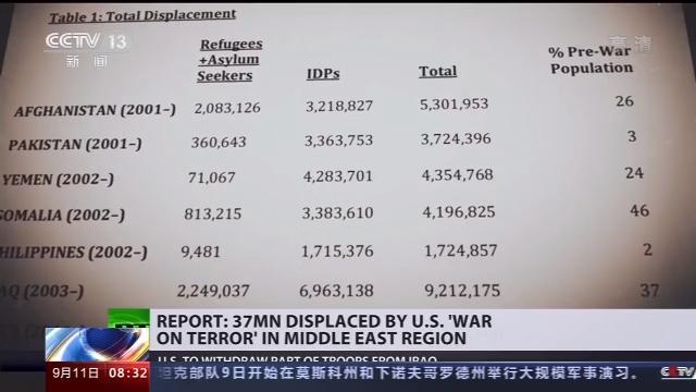 """新闻观察丨""""9·11""""事件19年 美军至少造成3700万难民流离失所【www.smxdc.net】"""