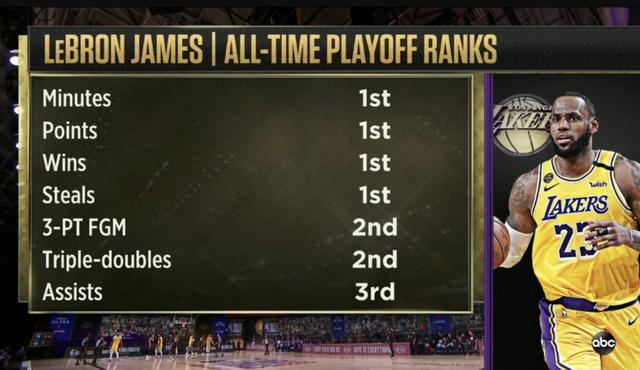 詹姆斯季后赛胜场数得分抢断均排历史第一,三分历史第二-第1张