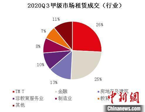 报告指武汉办公楼市场活跃度回升 细分行业表现分化