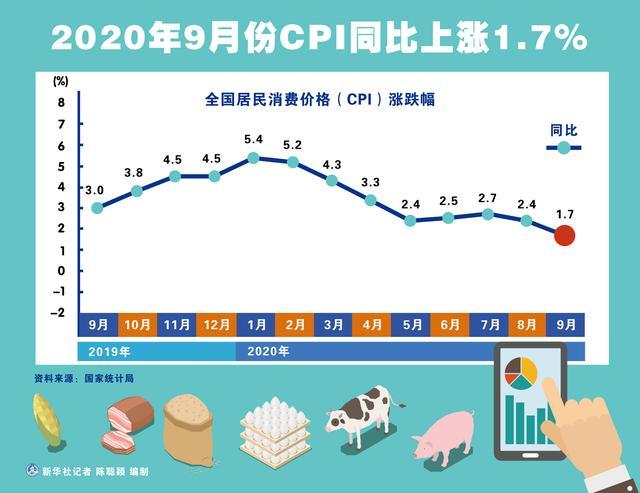 [9月份经济数据]2020年9月份CPI同比上涨1.7%