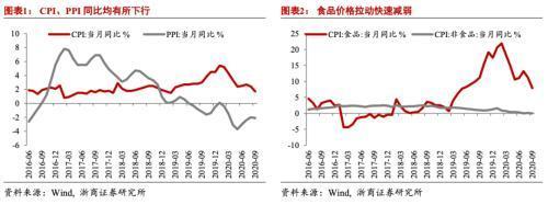 浙商宏观李超点评9月通胀数据:猪周期下行带动CPI加速回落