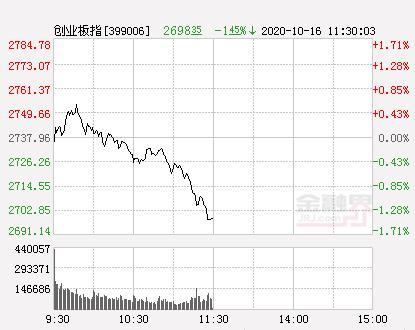 午评:两市午前跳水创业板指跌1.45% 天然气板块逆市大涨