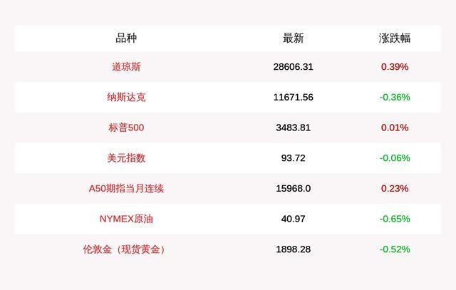 10月17日道指收盘上涨112.11点,纳指下跌42.31点