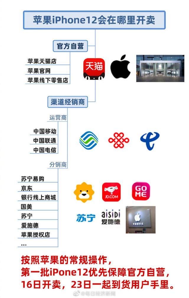 预售太火爆 iPhone12首批售罄连夜补货 全球新闻风头榜 第2张