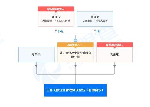 刘强东与章泽天共同成立新公司:前者持股99% 后者持股1% 全球新闻风头榜 第2张