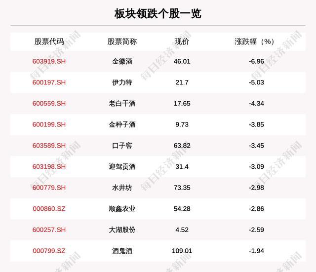 白酒板块走弱,16只个股下跌,金徽酒下跌6.96%