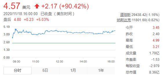 蛋壳公寓股价再度大涨90% 消息称北京住建委成立专办小组