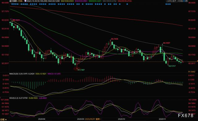 11月19日现货黄金、白银、原油、外汇短线交易策略
