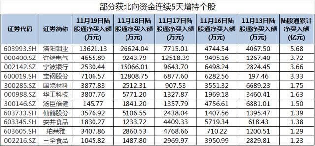洛阳钼业、许继电气等股获北向资金连续5天增持