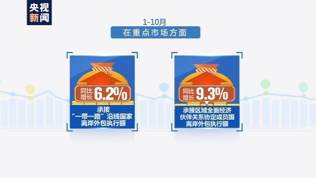 商务部:前10月我国服务外包产业新增就业近70万人