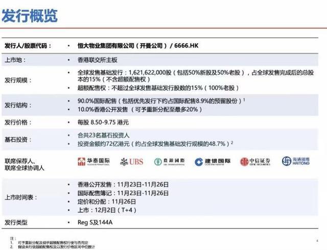 股票代码6666  恒大物业计划12月2日上市