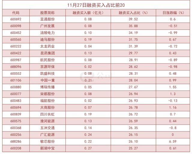 杠杆资金大幅加仓股曝光!亚通股份买入占比高达39.52%