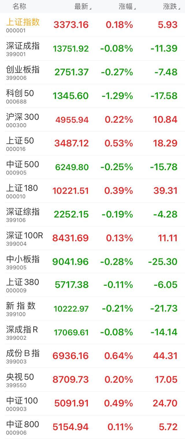 午盘:上证指数涨0.18%,创业板指跌0.27%