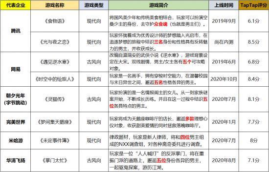 """2020成国产乙女游戏""""元年"""",大厂们的神仙打架?插图5"""