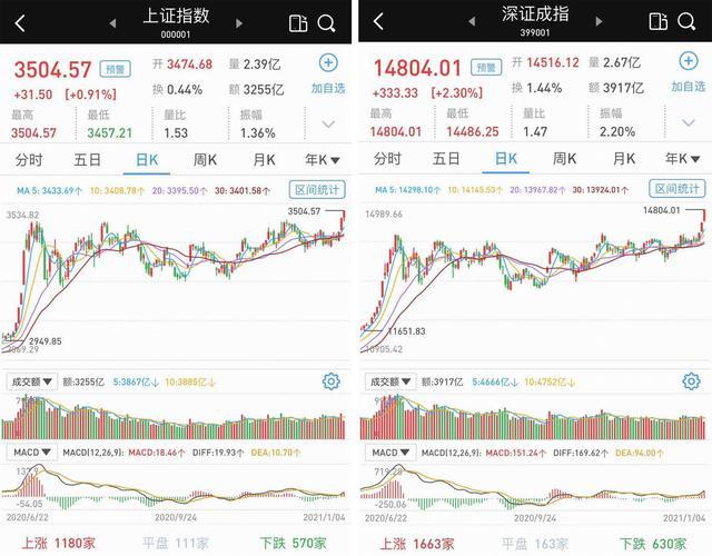 A股开门红:沪指站上3500点,创业板指暴涨3.67%