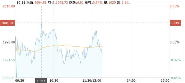 贵州茅台股价突破2000元大关,预计2020年净利润455亿元左右