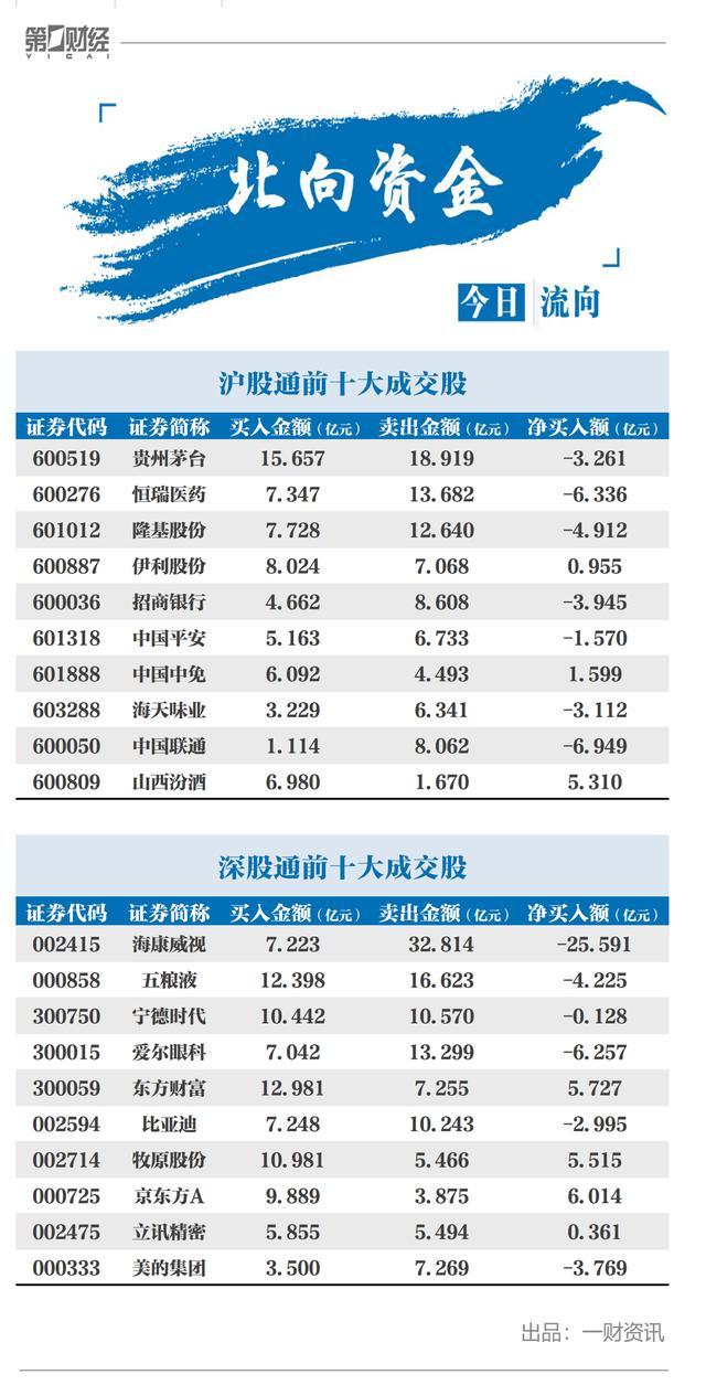 沪深指数涨0.73%港股通净排出21