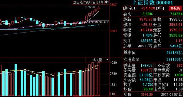 三大股指大幅面波动股票指数全程走高放量上涨