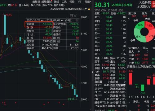 投资者怒问:股票大盘涨了你反倒跌了?