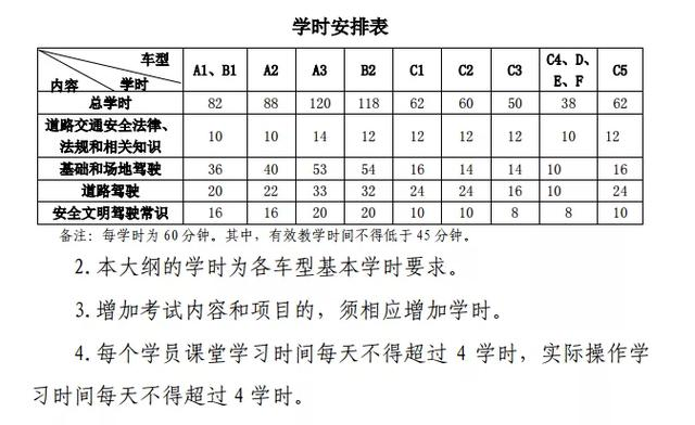珠海朋友圈疯传7月1日驾考新规,难度增大学费提升?回应来了!插图(3)
