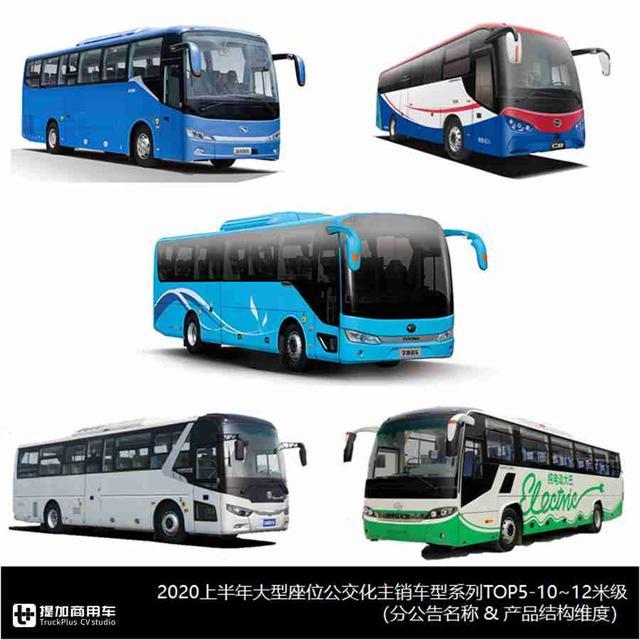 2020上半年客车市场大盘点上篇,带您看看主销公交车型都有哪些?-今日股票_股票分析_股票吧