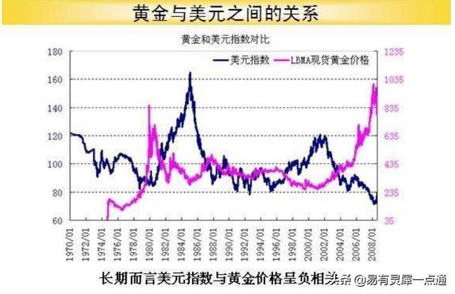 黄金牛市再现未来将飙升8000-10000美金/盎司(欢迎讨论)-今日股票_股票分析_股票吧