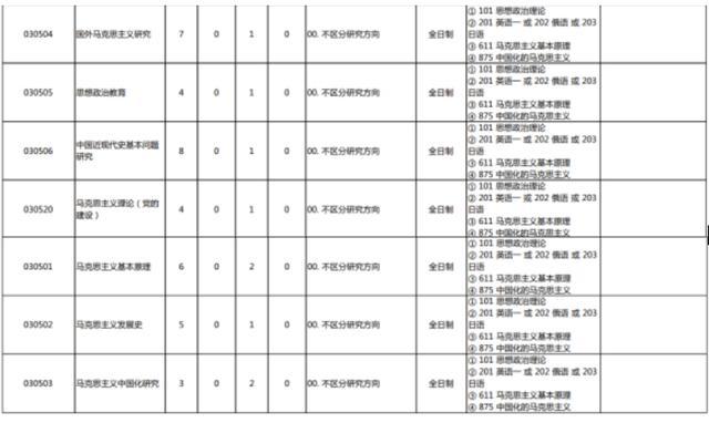 2021北京大学马克思主义基本理论考研真题、参考书、分数线