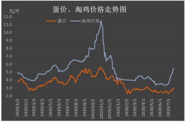 低迷半年,7月蛋价终于迎来大涨,1斤猪肉抵10斤蛋的情况或难再有-今日股票_股票分析_股票吧