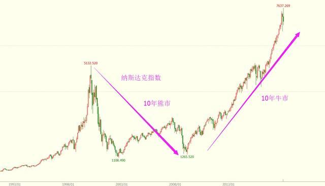 近十年股票行情图,纳斯达克指数近十年走势分析(转)