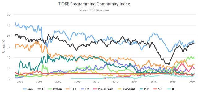 Java是世界上最好的语言?会是未来第一编程语言吗?插图(1)