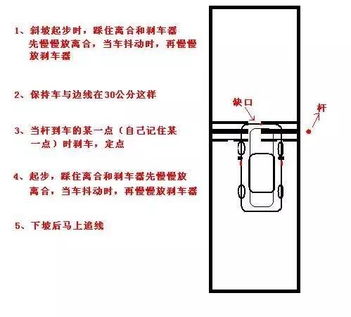5张图送给要考科目二的同学!建议收藏插图(1)