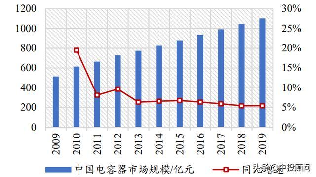 未来5年中国电容器行业发展的投资分析-今日股票_股票分析_股票吧
