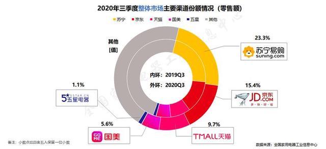 三季度国内家电市场销售1662.1亿元,苏宁再居家电渠道榜首