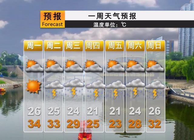 「鹰城微天气」本周阵雨、雷阵雨又来霸屏了插图3