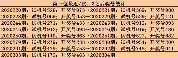 九哥2020304期福彩3D推荐:重号6再出插图2