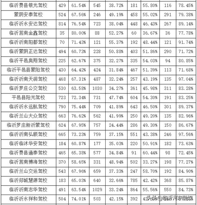 刚刚,临沂驾校最新排名出炉!快看哪家排名倒数插图(3)