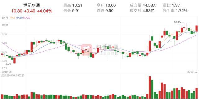 华通电缆股票,世纪华通(002602)12月16日走势分析