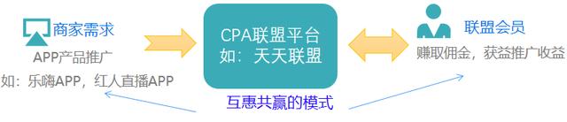 2021年CPA河截流实战项目,双倍收益,月收入5万+